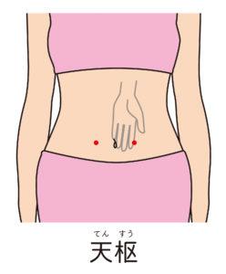 天枢、胃腸を整えるツボ